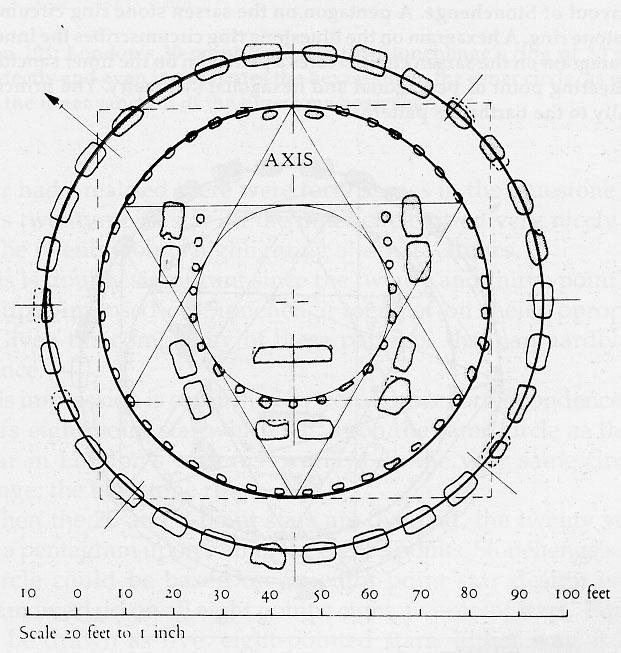 stonehenge layout